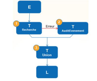Business intelligence avec sql server 2012 - Code erreur c11 ...